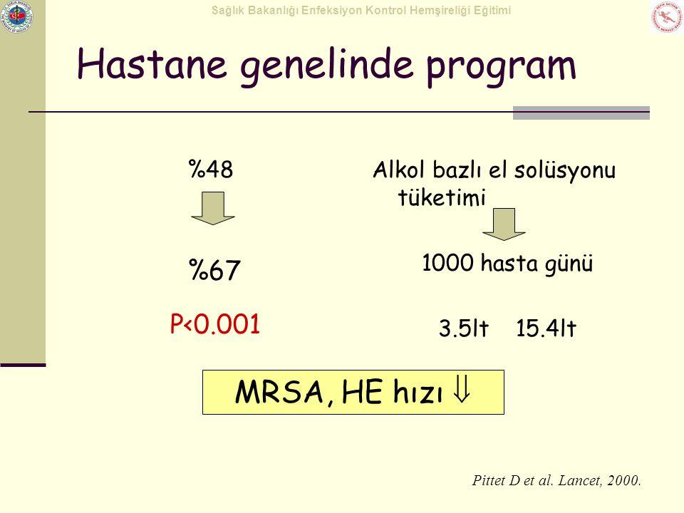 Sağlık Bakanlığı Enfeksiyon Kontrol Hemşireliği Eğitimi Hastane genelinde program %48Alkol bazlı el solüsyonu tüketimi 1000 hasta günü 3.5lt 15.4lt Pi