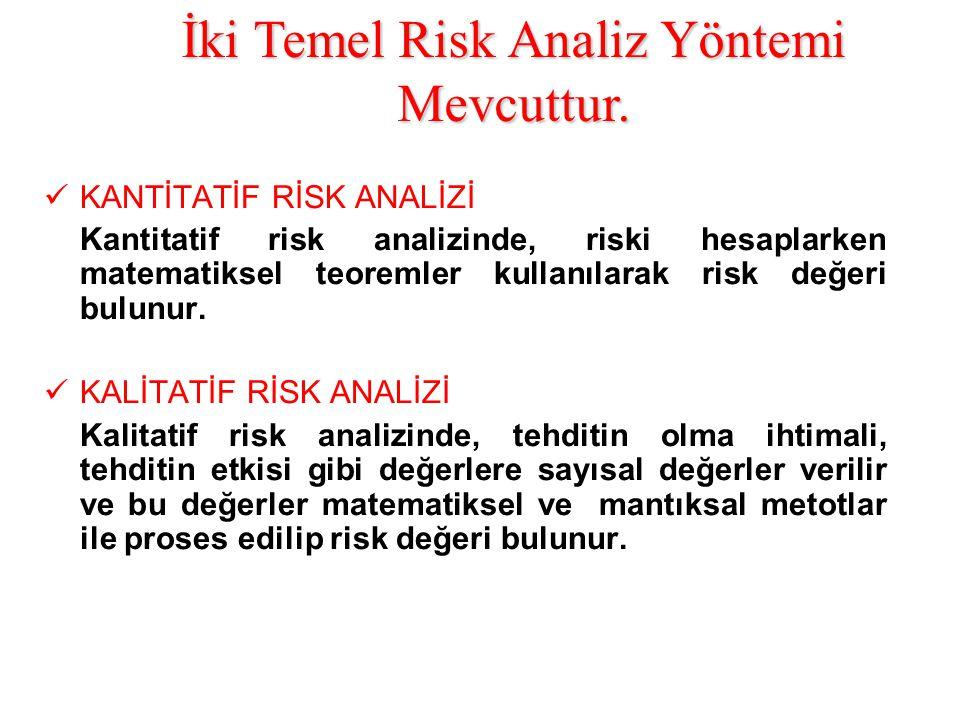 KANTİTATİF RİSK ANALİZİ Kantitatif risk analizinde, riski hesaplarken matematiksel teoremler kullanılarak risk değeri bulunur.