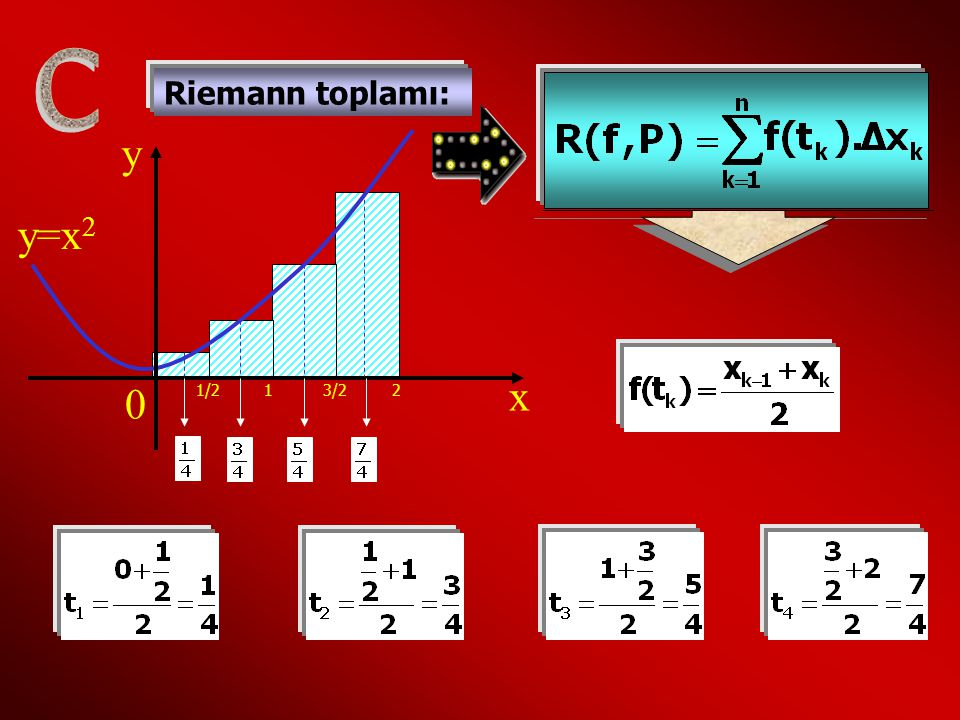 Riemann toplamı: y=x 2 y x 0 1/2 1 3/2 2