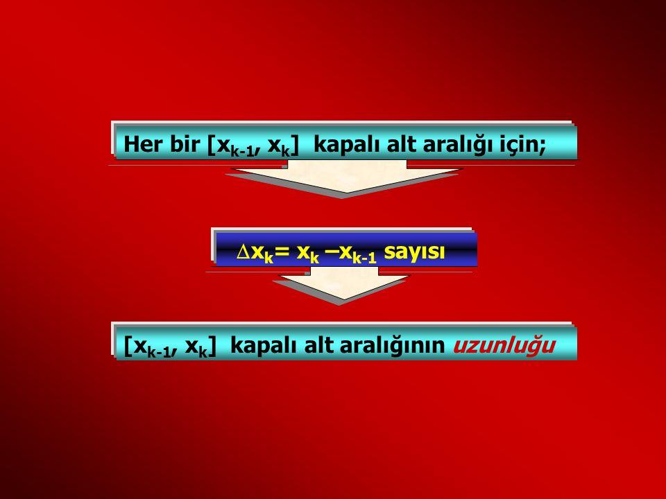Her bir [x k-1, x k ] kapalı alt aralığı için;  x k = xk xk –x k-1 sayısı [x k-1, x k ] kapalı alt aralığının uzunluğu