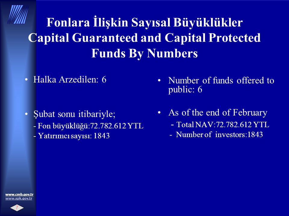 7 www.cmb.gov.tr www.spk.gov.tr www.spk.gov.tr Fonlara İlişkin Sayısal Büyüklükler Capital Guaranteed and Capital Protected Funds By Numbers Halka Arzedilen: 6 Şubat sonu itibariyle; - Fon büyüklüğü:72.782.612 YTL - Yatırımcı sayısı: 1843 Number of funds offered to public: 6 As of the end of February - Total NAV:72.782.612 YTL - Number of investors:1843