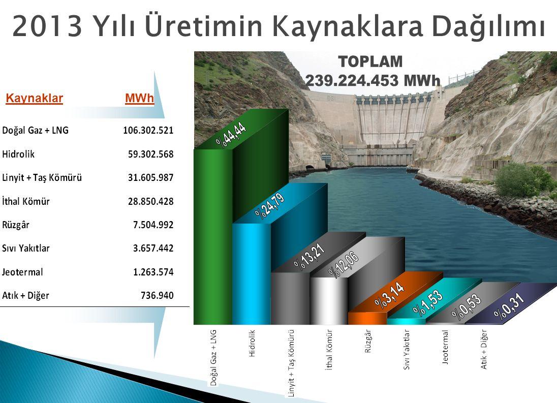 2013 Yılı Üretimin Kaynaklara Dağılımı MWh Kaynaklar