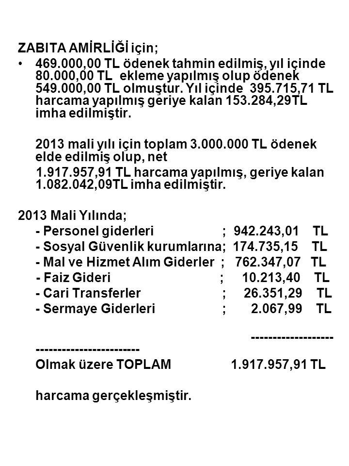 ZABITA AMİRLİĞİ için; 469.000,00 TL ödenek tahmin edilmiş, yıl içinde 80.000,00 TL ekleme yapılmış olup ödenek 549.000,00 TL olmuştur. Yıl içinde 395.