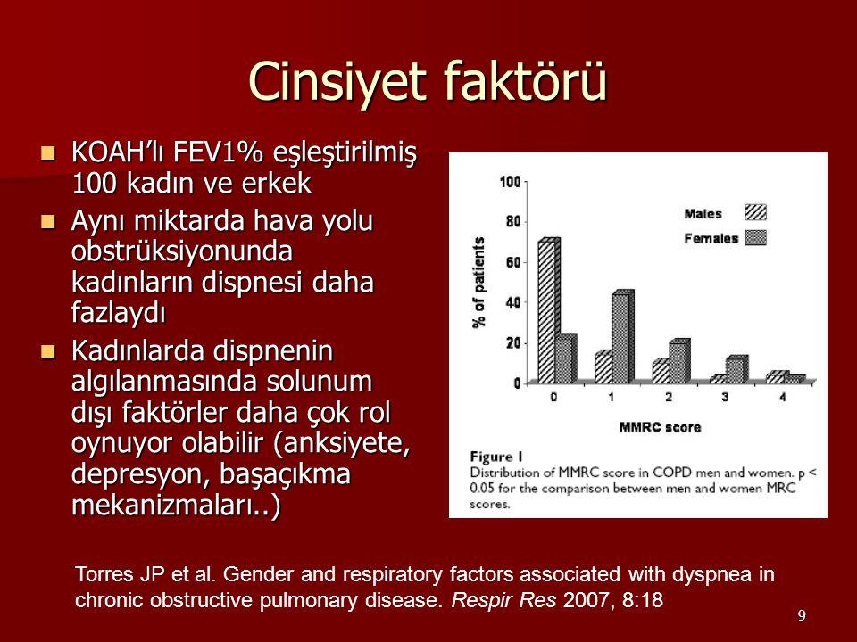 9 Cinsiyet faktörü KOAH'lı FEV1% eşleştirilmiş 100 kadın ve erkek KOAH'lı FEV1% eşleştirilmiş 100 kadın ve erkek Aynı miktarda hava yolu obstrüksiyonunda kadınların dispnesi daha fazlaydı Aynı miktarda hava yolu obstrüksiyonunda kadınların dispnesi daha fazlaydı Kadınlarda dispnenin algılanmasında solunum dışı faktörler daha çok rol oynuyor olabilir (anksiyete, depresyon, başaçıkma mekanizmaları..) Kadınlarda dispnenin algılanmasında solunum dışı faktörler daha çok rol oynuyor olabilir (anksiyete, depresyon, başaçıkma mekanizmaları..) Torres JP et al.