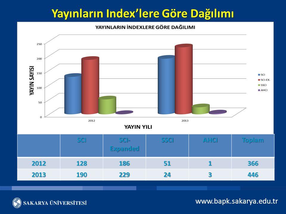 www.bapk.sakarya.edu.tr Yayınların Index'lere Göre Dağılımı SCI SCI- Expanded SSCIAHCIToplam2012128186511366 2013190229243446
