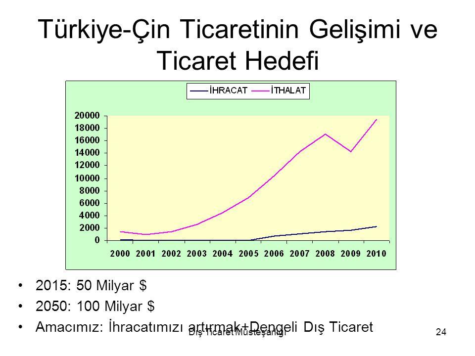 Dış Ticaret Müsteşarlığı24 Türkiye-Çin Ticaretinin Gelişimi ve Ticaret Hedefi 2015: 50 Milyar $ 2050: 100 Milyar $ Amacımız: İhracatımızı artırmak+Den
