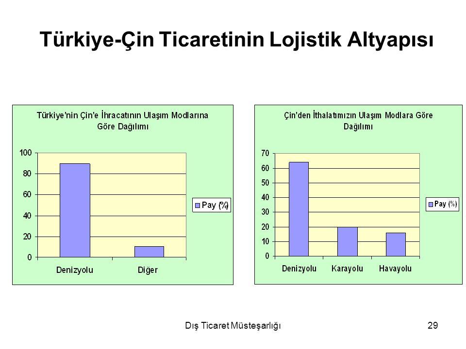 Dış Ticaret Müsteşarlığı29 Türkiye-Çin Ticaretinin Lojistik Altyapısı