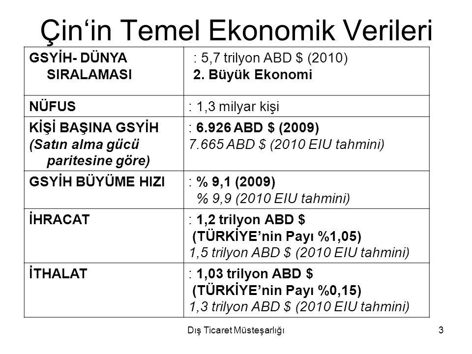 Dış Ticaret Müsteşarlığı24 Türkiye-Çin Ticaretinin Gelişimi ve Ticaret Hedefi 2015: 50 Milyar $ 2050: 100 Milyar $ Amacımız: İhracatımızı artırmak+Dengeli Dış Ticaret