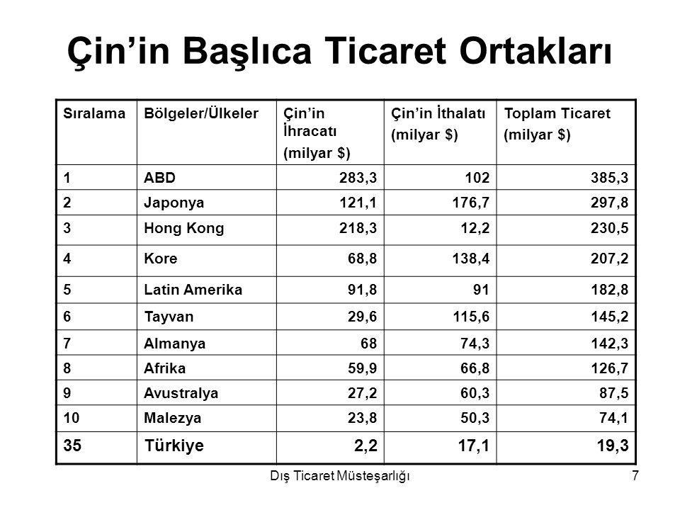 Dış Ticaret Müsteşarlığı7 Çin'in Başlıca Ticaret Ortakları SıralamaBölgeler/ÜlkelerÇin'in İhracatı (milyar $) Çin'in İthalatı (milyar $) Toplam Ticare
