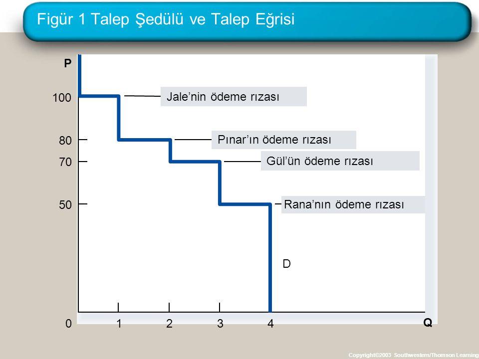 Figür 1 Talep Şedülü ve Talep Eğrisi Copyright©2003 Southwestern/Thomson Learning P 0 Q D 1234 100 Jale'nin ödeme rızası 80 Pınar'ın ödeme rızası 70 G