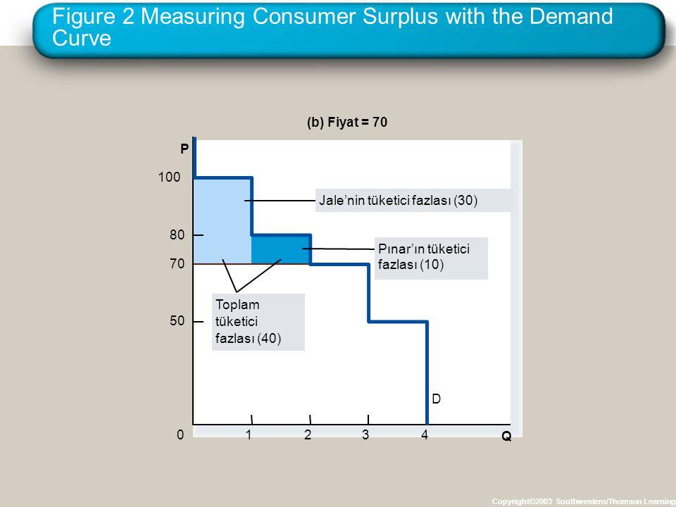 Figure 2 Measuring Consumer Surplus with the Demand Curve Copyright©2003 Southwestern/Thomson Learning (b) Fiyat = 70 P 50 70 80 0 100 D 1234 Toplam tüketici fazlası (40) Q Jale'nin tüketici fazlası (30) Pınar'ın tüketici fazlası (10)