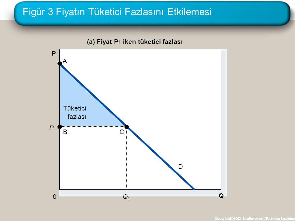 Figür 3 Fiyatın Tüketici Fazlasını Etkilemesi Copyright©2003 Southwestern/Thomson Learning Tüketici fazlası Q (a) Fiyat P 1 iken tüketici fazlası P 0