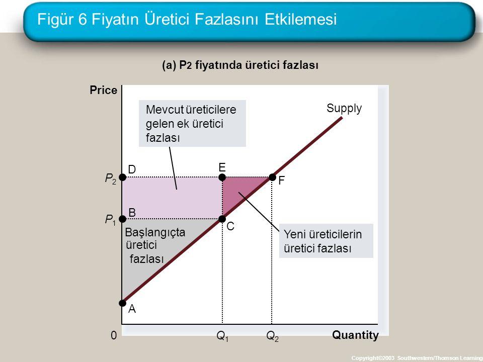 Figür 6 Fiyatın Üretici Fazlasını Etkilemesi Copyright©2003 Southwestern/Thomson Learning Quantity (a) P 2 fiyatında üretici fazlası Price 0 P1P1 B C Supply A Başlangıçta üretici fazlası Q1Q1 P2P2 Q2Q2 Yeni üreticilerin üretici fazlası Mevcut üreticilere gelen ek üretici fazlası D E F
