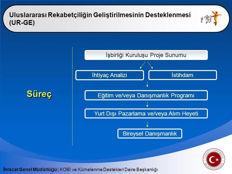 İhracat Genel Müdürlüğü   KOBİ ve Kümelenme Destekleri Daire Başkanlığı Uluslararası Rekabetçiliğin Geliştirilmesinin Desteklenmesi (UR-GE) Süreç İşbi