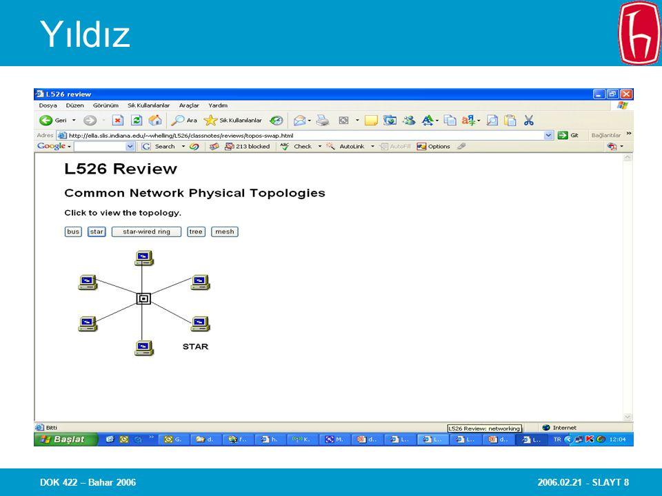 2006.02.21 - SLAYT 29DOK 422 – Bahar 2006 Yerel ağlar (LANs) Özel ağlar –Kullanıcı örgütün yönetiminde Büyüklüğü/coğrafi kapsamı sınırlı –Birkaç km.