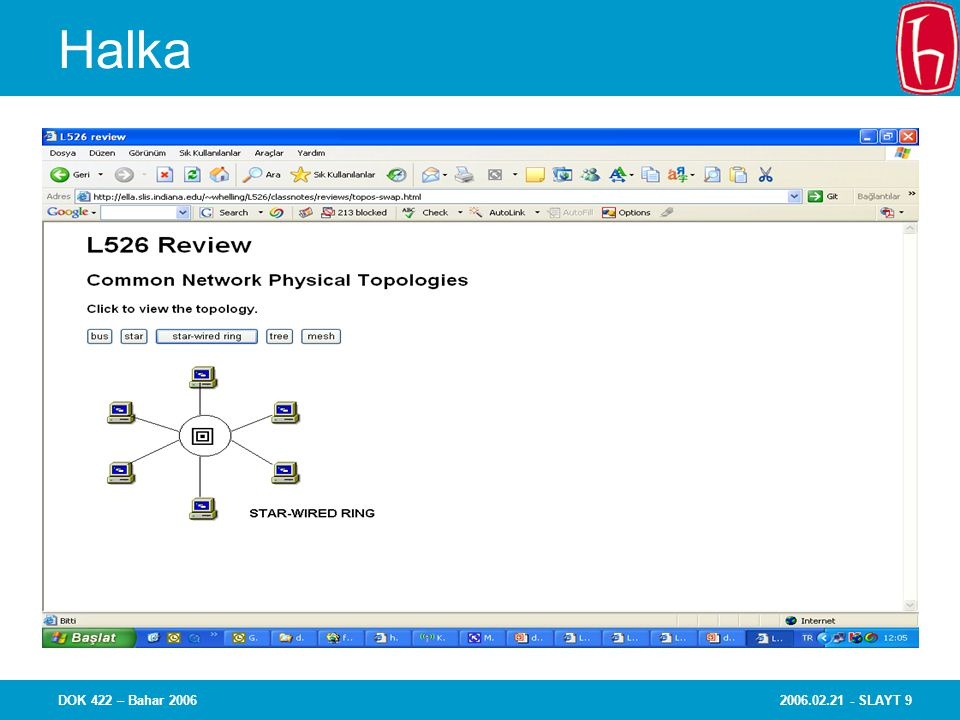 2006.02.21 - SLAYT 40DOK 422 – Bahar 2006 Özet Ağlaşma basit anlatımıyla aygıtların birbiriyle iletişim kurmasına olanak sağlama yolu Buna olanak veren araçlar ağlaşmayı karmaşık hale getiren unsur Topolojiler ağ aygıtlarının birbirlerine nasıl bağlandıklarını tanımlar Ethernet yerel ağ kurulmasında kullanılan en başat teknolojidir