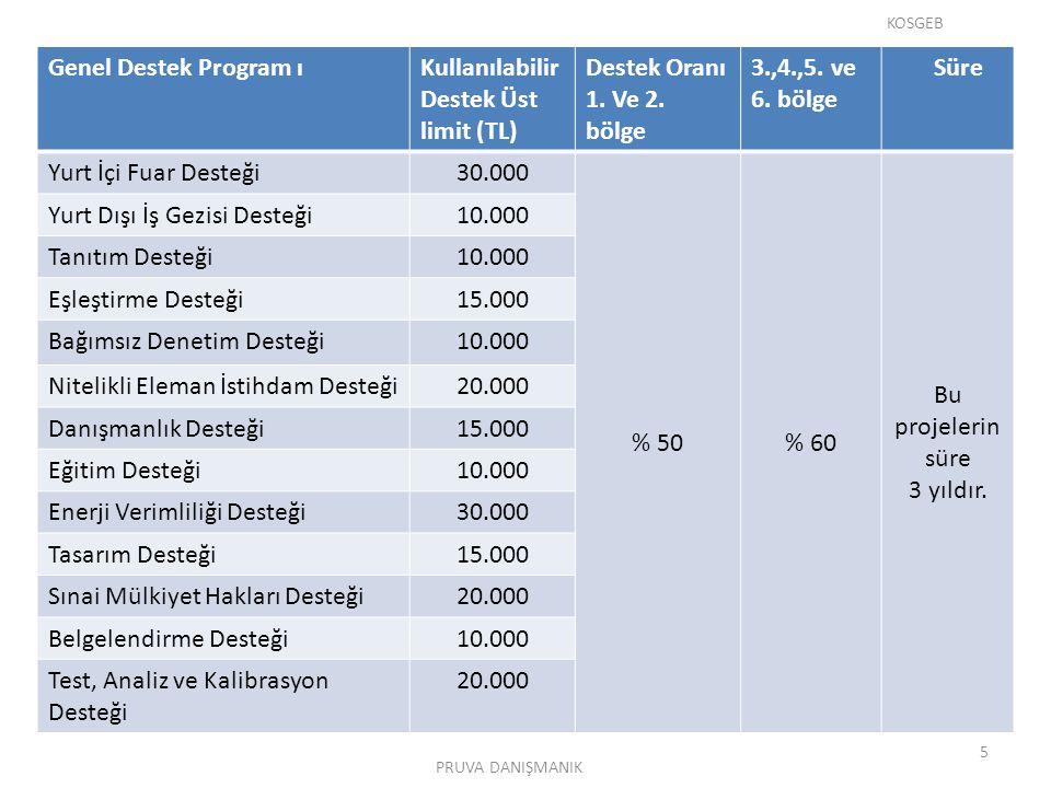 Genel Destek Program ıKullanılabilir Destek Üst limit (TL) Destek Oranı 1. Ve 2. bölge 3.,4.,5. ve 6. bölge Süre Yurt İçi Fuar Desteği30.000 % 50% 60