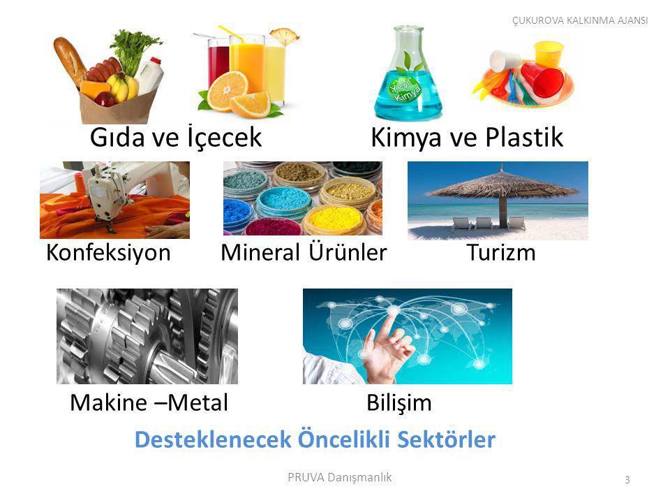 Gıda ve İçecek Kimya ve Plastik Konfeksiyon Mineral Ürünler Turizm Makine –Metal Bilişim Desteklenecek Öncelikli Sektörler ÇUKUROVA KALKINMA AJANSI 3 PRUVA Danışmanlık
