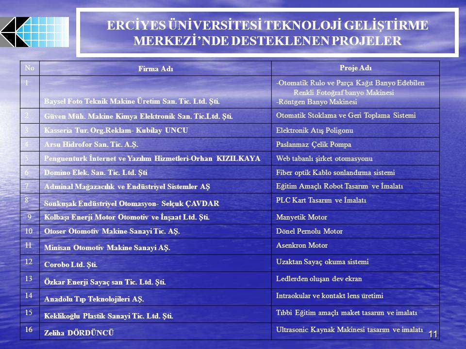 11 ERCİYES ÜNİVERSİTESİ TEKNOLOJİ GELİŞTİRME MERKEZİ'NDE DESTEKLENEN PROJELER No Firma Adı Proje Adı 1 Baysel Foto Teknik Makine Üretim San. Tic. Ltd.