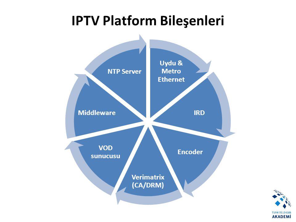 IPTV Platform Bileşenleri Uydu & Metro Ethernet IRD Encoder Verimatrix (CA/DRM) VOD sunucusu Middleware NTP Server