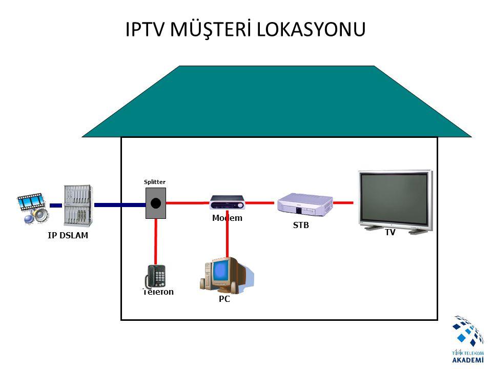 11 IPTV MÜŞTERİ LOKASYONU Telefon TV IP DSLAM Modem STB Splitter PC