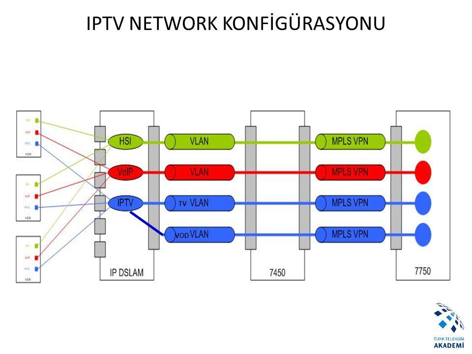 IPTV NETWORK KONFİGÜRASYONU TV VOD IPTV NETWORK KONFİGÜRASYONU