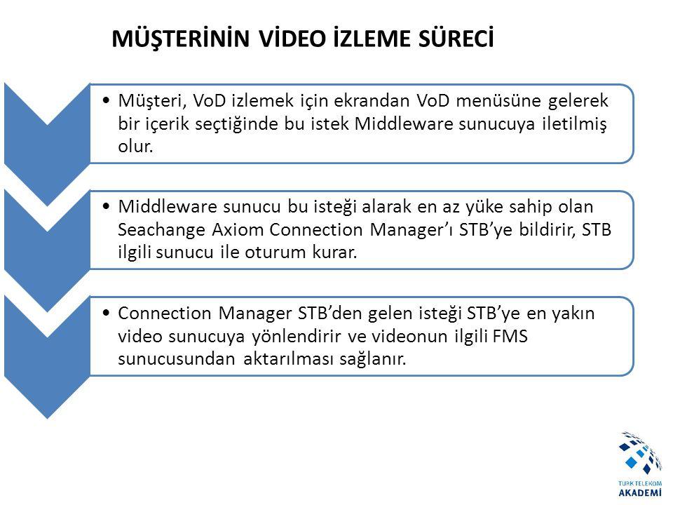 MÜŞTERİNİN VİDEO İZLEME SÜRECİ Müşteri, VoD izlemek için ekrandan VoD menüsüne gelerek bir içerik seçtiğinde bu istek Middleware sunucuya iletilmiş ol