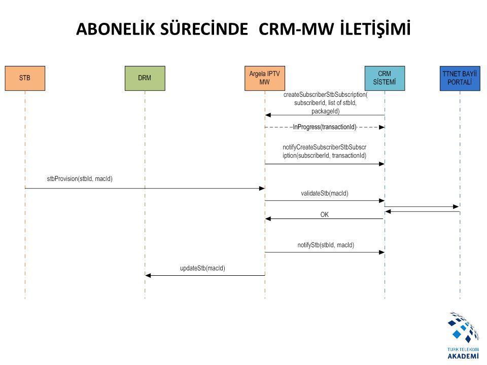 ABONELİK SÜRECİNDE CRM-MW İLETİŞİMİ