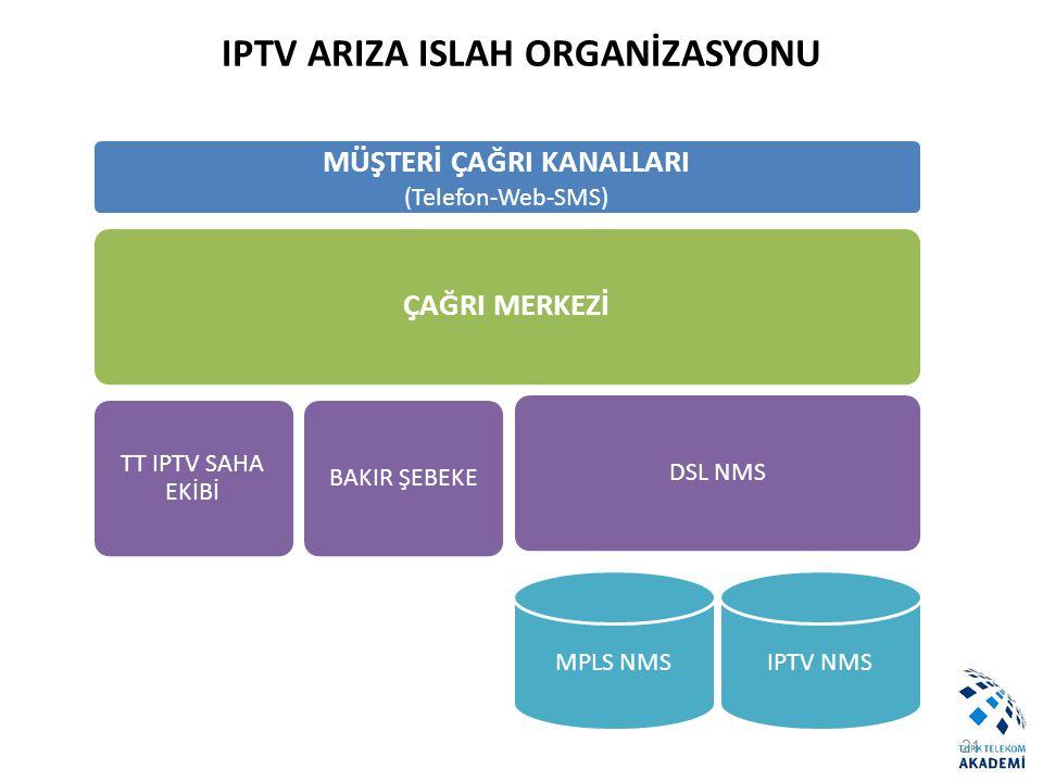IPTV ARIZA ISLAH ORGANİZASYONU 21