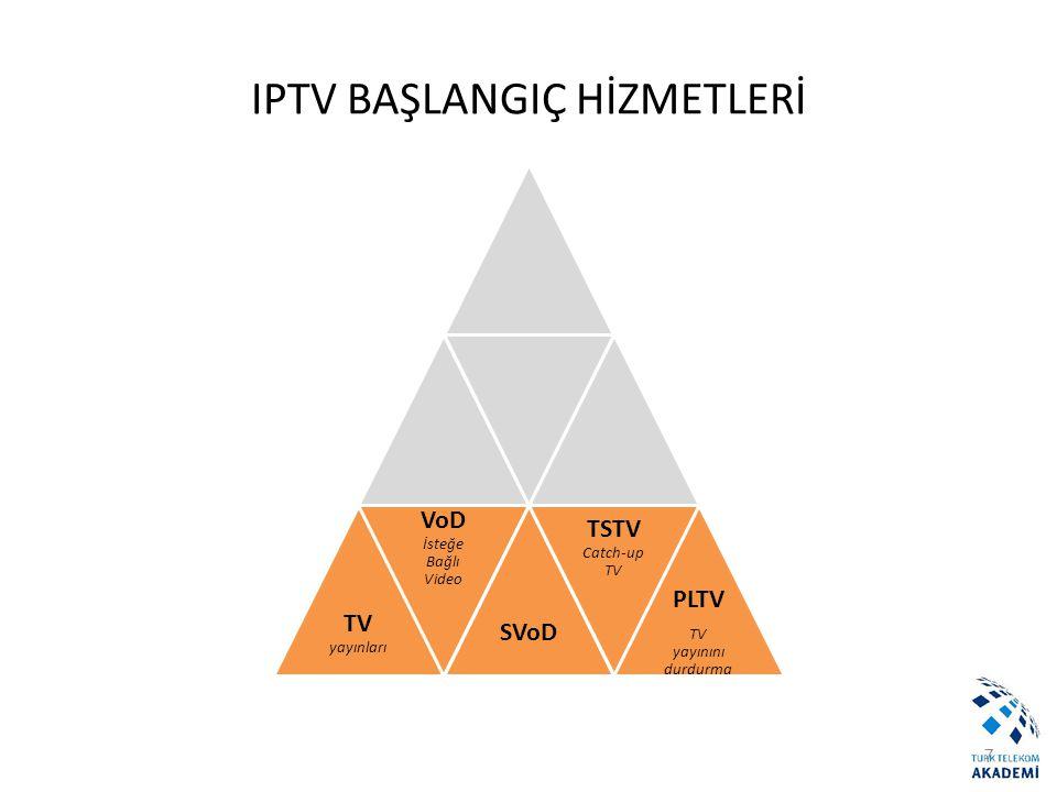 Alıcı Sistemler Yönetim Sistemleri Yayın Merkezi Receiver Encoder VoD DRM Middleware Omurga IP/MPLS NETWORK Erişim DSLAM Müşteri Lokasyonu STB İçerik CA IPTV BİLEŞENLERİ