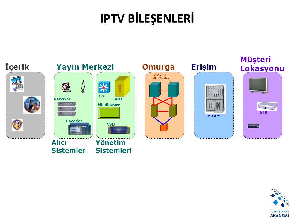 VoD SERVER CAS/DRM Receiver Encoder IP/MPLS ATM Yayın Alma VoD Storage PVREPGBillingCRM DSLAM Router Game Server TSTVManagement Yayın İşlemeYayının IP Dönüşümü ve Multicast İletimi Middleware Karasal Yayın Uydu Yayın İçerik Sağlayıcı MODEM - STB Yayının Alınması ve Analog Dönüşümü IPTV Mimarisi