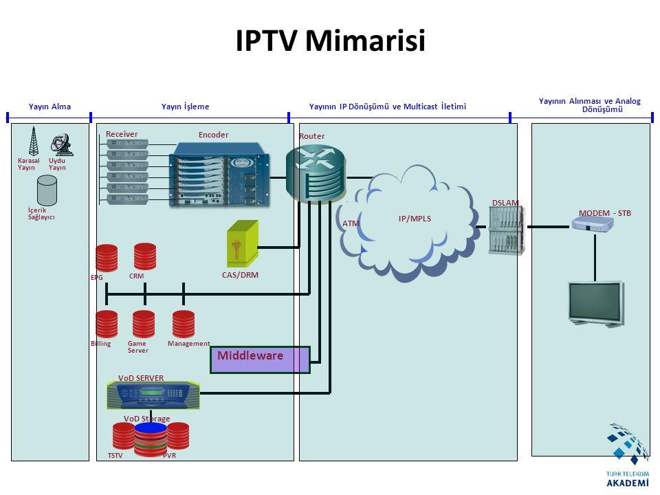 VoD SERVER CAS/DRM Receiver Encoder IP/MPLS ATM Yayın Alma VoD Storage PVREPGBillingCRM DSLAM Router Game Server TSTVManagement Yayın İşlemeYayının IP