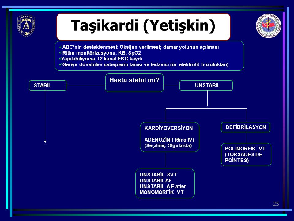 25 Taşikardi (Yetişkin) Hasta stabil mi? UNSTABİL STABİL KARDİYOVERSİYON ADENOZİN!! (6mg IV) (Seçilmiş Olgularda) DEFİBRİLASYON POLİMORFİK VT (TORSADE