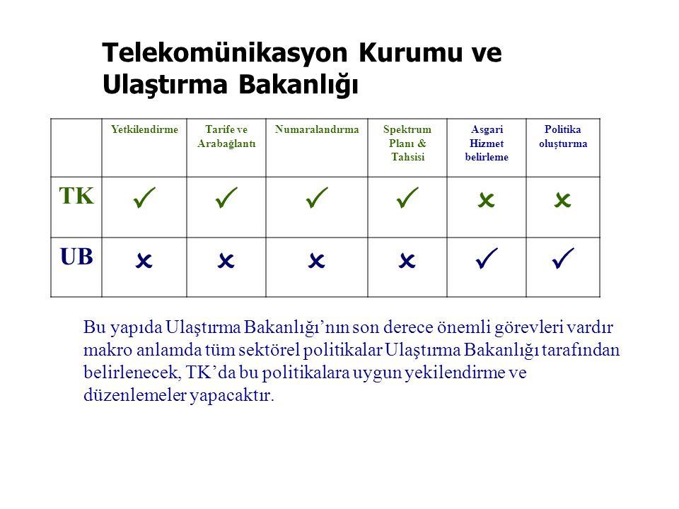 Telekomünikasyon Kurumu ve Ulaştırma Bakanlığı YetkilendirmeTarife ve Arabağlantı NumaralandırmaSpektrum Planı & Tahsisi Asgari Hizmet belirleme Polit