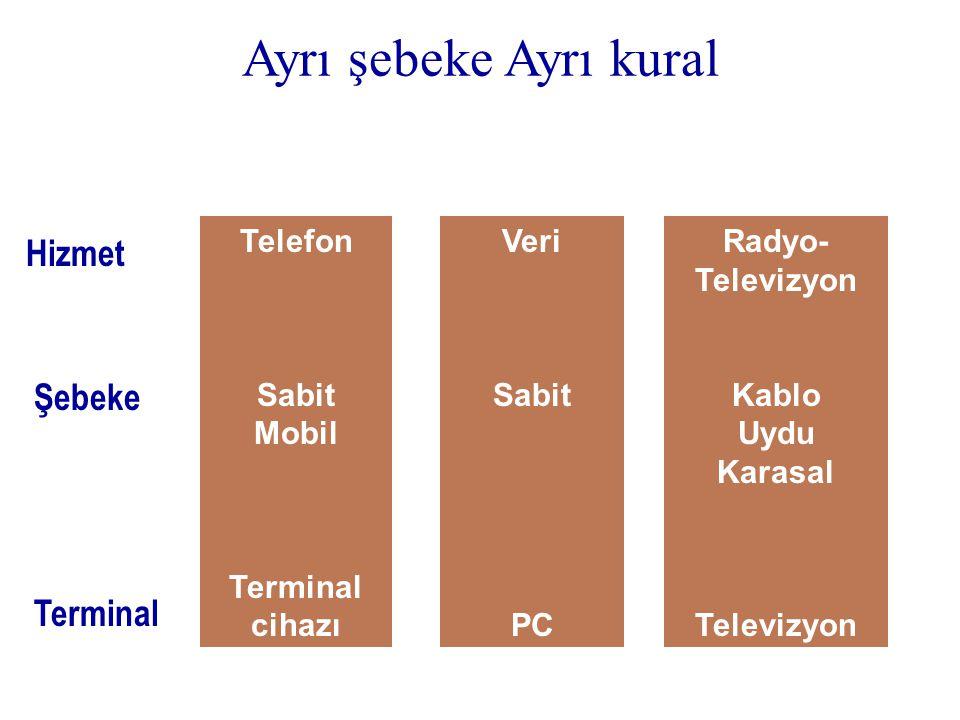 Hizmet Şebeke Terminal Telefon Sabit Mobil Terminal cihazı Veri Sabit PC Radyo- Televizyon Kablo Uydu Karasal Televizyon Ayrı şebeke Ayrı kural