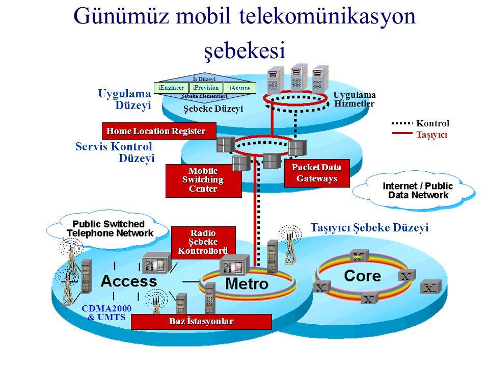 Günümüz mobil telekomünikasyon şebekesi Uygulama Düzeyi Servis Kontrol Düzeyi Uygulama Hizmetler Şebeke Düzeyi İş Düzeyi iAssure iProvision iEngineer