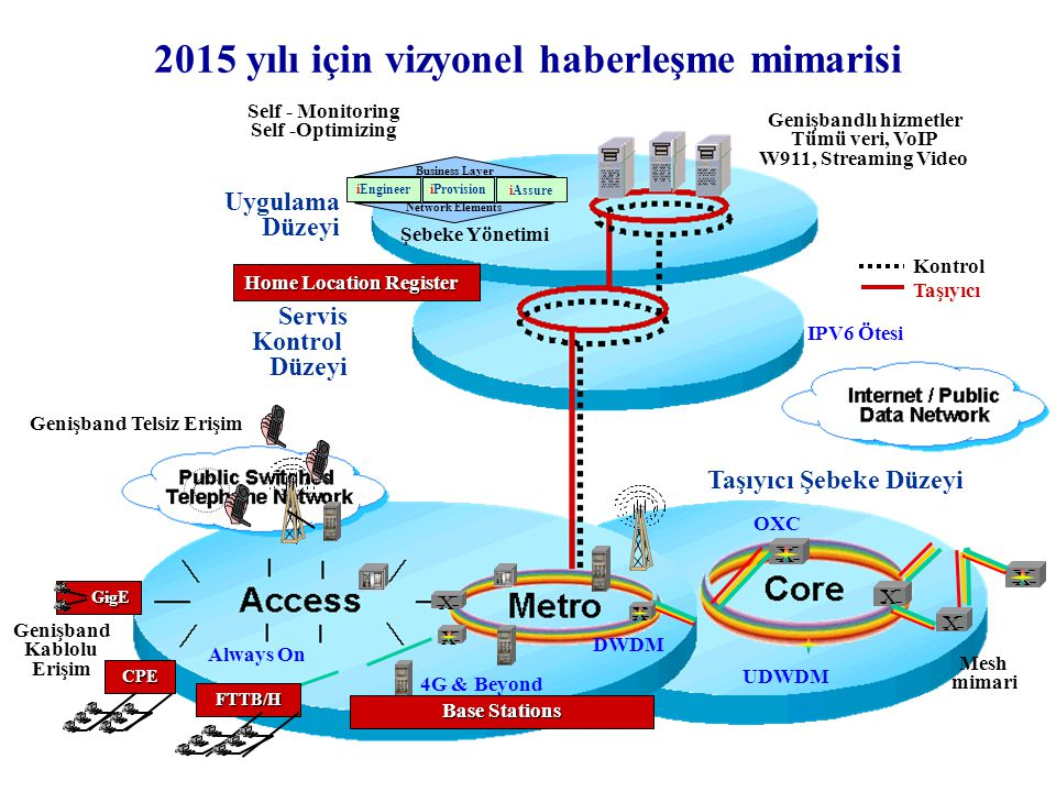 2015 yılı için vizyonel haberleşme mimarisi Uygulama Düzeyi Servis Kontrol Düzeyi Şebeke Yönetimi Business Layer iAssure iProvision iEngineer Network