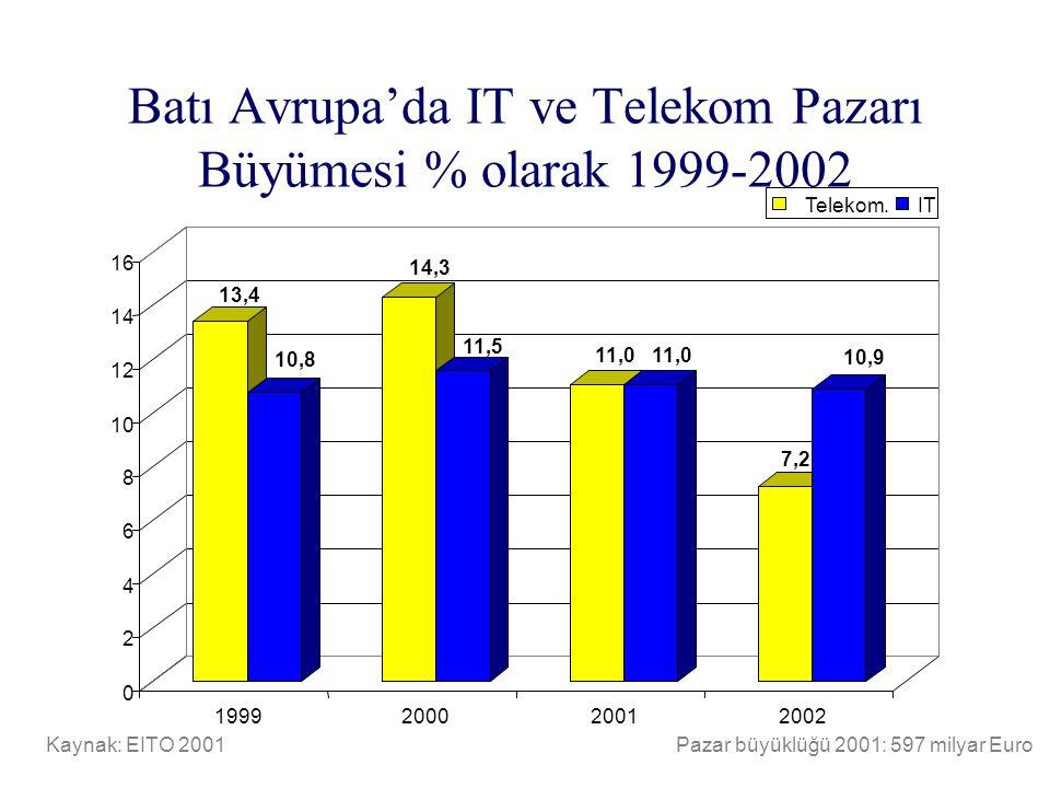 Batı Avrupa'da IT ve Telekom Pazarı Büyümesi % olarak 1999-2002 Kaynak: EITO 2001Pazar büyüklüğü 2001: 597 milyar Euro 13,4 10,8 14,3 11,5 11,0 7,2 10