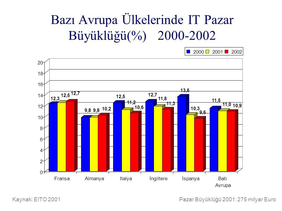 Bazı Avrupa Ülkelerinde IT Pazar Büyüklüğü(%) 2000-2002 Kaynak: EITO 2001Pazar Büyüklüğü 2001: 275 milyar Euro 12,3 12,5 12,7 9,8 10,2 12,5 11,2 10,6