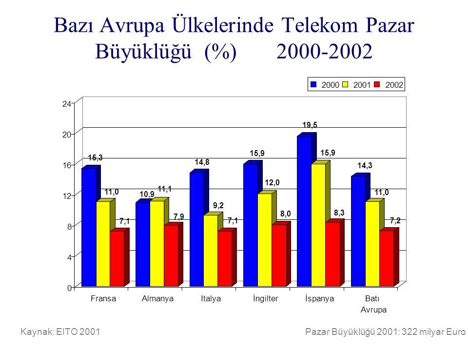 Bazı Avrupa Ülkelerinde Telekom Pazar Büyüklüğü (%) 2000-2002 Kaynak: EITO 2001Pazar Büyüklüğü 2001: 322 milyar Euro 15,3 11,0 7,1 10,9 11,1 7,9 14,8