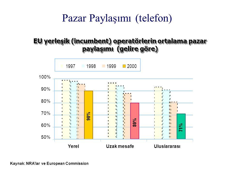 Pazar Paylaşımı (telefon) EU yerleşik (incumbent) operatörlerin ortalama pazar paylaşımı (gelire göre) Kaynak: NRA'lar ve European Commission