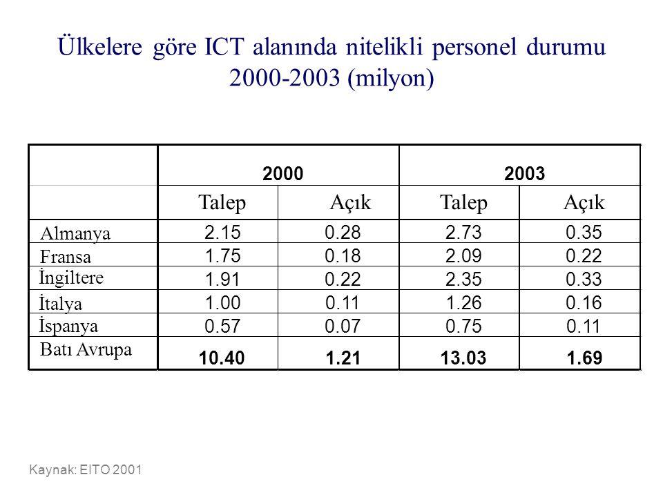 Ülkelere göre ICT alanında nitelikli personel durumu 2000-2003 (milyon) Kaynak: EITO 2001 TalepAçıkTalepAçık Almanya 2.150.282.730.35 Fransa 1.750.182