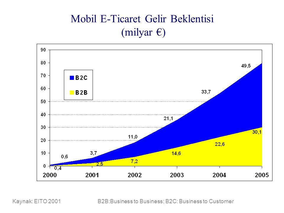 Mobil E-Ticaret Gelir Beklentisi (milyar €) Kaynak: EITO 2001B2B:Business to Business; B2C: Business to Customer