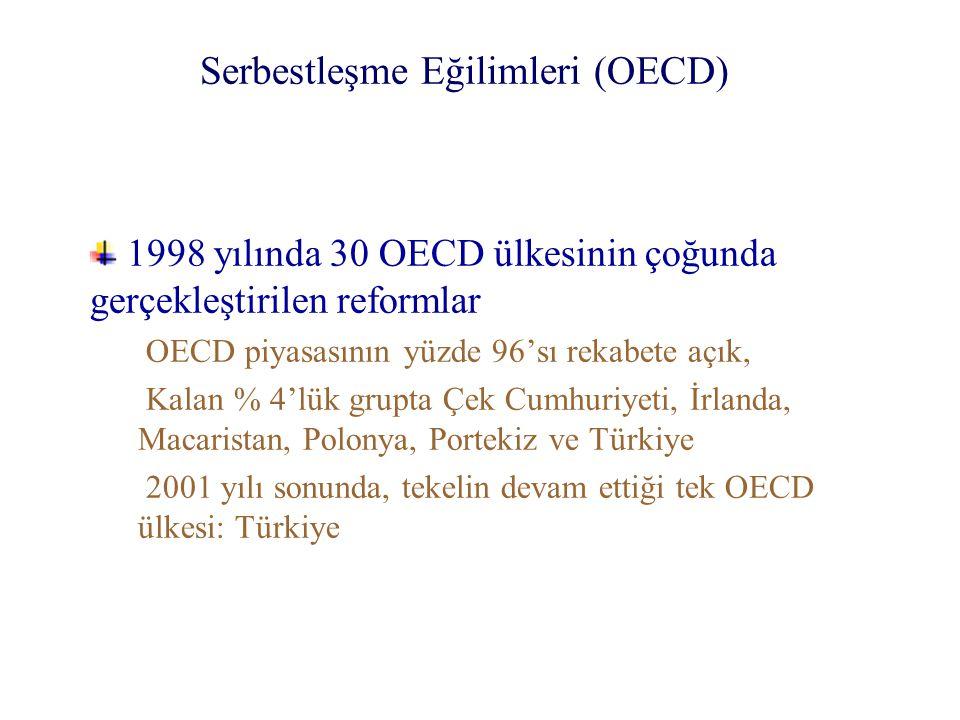 Serbestleşme Eğilimleri (OECD) 1998 yılında 30 OECD ülkesinin çoğunda gerçekleştirilen reformlar OECD piyasasının yüzde 96'sı rekabete açık, Kalan % 4