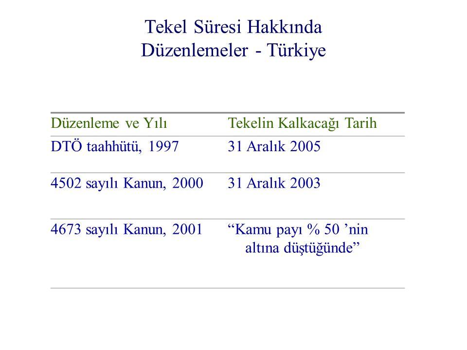 Tekel Süresi Hakkında Düzenlemeler - Türkiye Düzenleme ve YılıTekelin Kalkacağı Tarih DTÖ taahhütü, 199731 Aralık 2005 4502 sayılı Kanun, 200031 Aralı