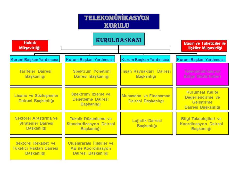 Batı Avrupa'da IT ve Telekom Pazarı Büyümesi % olarak 1999-2002 Kaynak: EITO 2001Pazar büyüklüğü 2001: 597 milyar Euro 13,4 10,8 14,3 11,5 11,0 7,2 10,9 0 2 4 6 8 10 12 14 16 1999200020012002 Telekom.IT