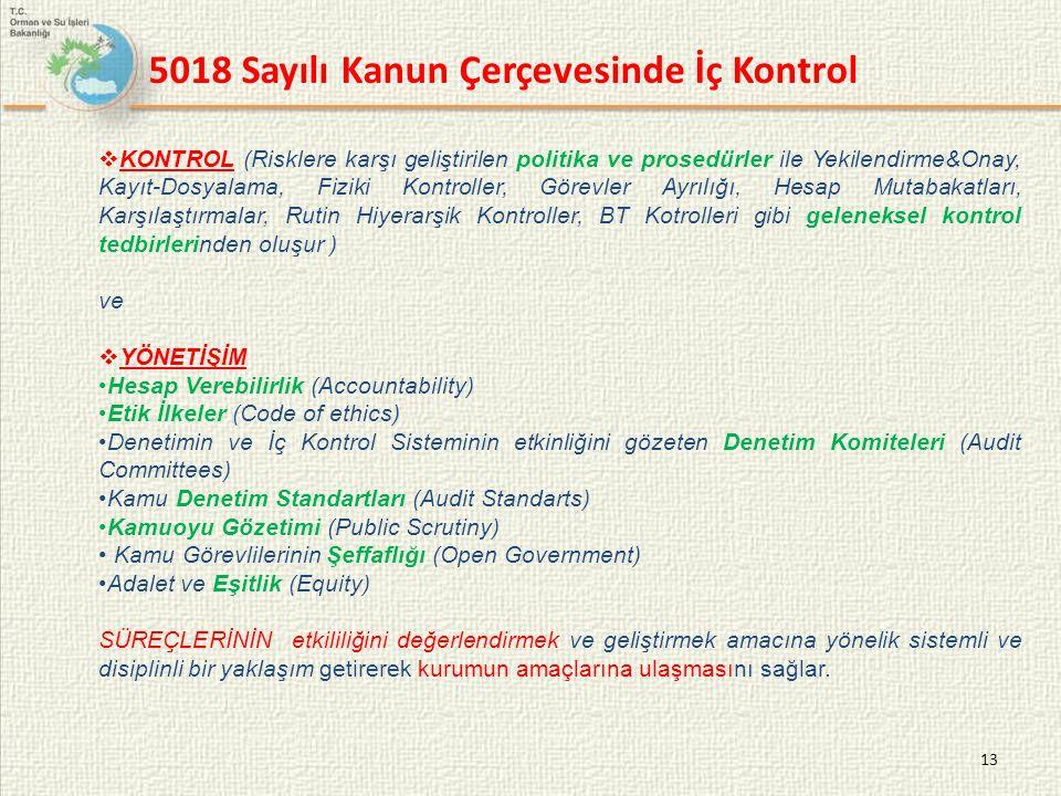 13  KONTROL (Risklere karşı geliştirilen politika ve prosedürler ile Yekilendirme&Onay, Kayıt-Dosyalama, Fiziki Kontroller, Görevler Ayrılığı, Hesap