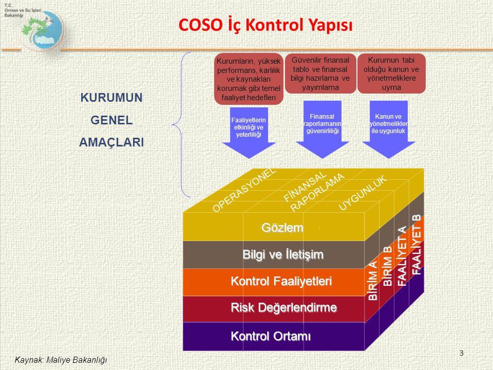 3 COSO İç Kontrol Yapısı Gözlem Bilgi ve İletişim Kontrol Faaliyetleri Risk Değerlendirme Kontrol Ortamı FAALİYET B FAALİYET A BİRİM B BİRİM A OPERASY