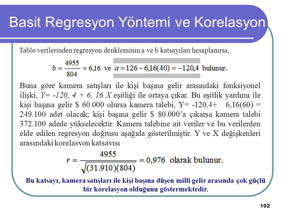 102 Basit Regresyon Yöntemi ve Korelasyon Tablo verilerinden regresyon denkleminin a ve b katsayıları hesaplanırsa, Buna göre kamera satışları ile kiş