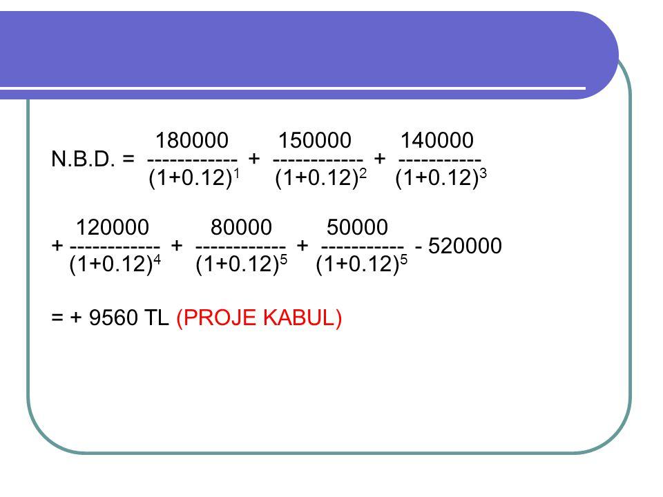 180000 150000 140000 N.B.D. = ------------ + ------------ + ----------- (1+0.12) 1 (1+0.12) 2 (1+0.12) 3 120000 80000 50000 + ------------ + ---------